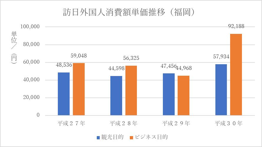 訪日外国人消費額単価推移(福岡)