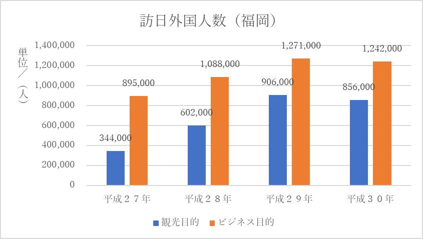 訪日外国人数(福岡)