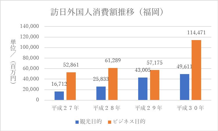 訪日外国人消費額推移(福岡)